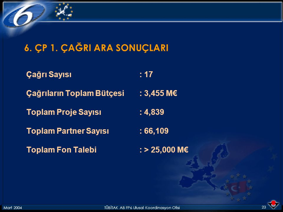 Mart 2004TÜBİTAK AB FP6 Ulusal Koordinasyon Ofisi 23 6. ÇP 1. ÇAĞRI ARA SONUÇLARI Çağrı Sayısı: 17 Çağrıların Toplam Bütçesi: 3,455 M€ Toplam Proje Sa