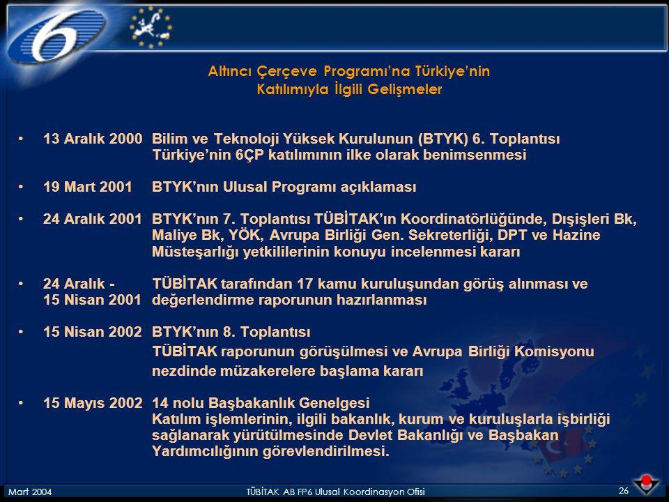 Mart 2004TÜBİTAK AB FP6 Ulusal Koordinasyon Ofisi 26 Altıncı Çerçeve Programı'na Türkiye'nin Katılımıyla İlgili Gelişmeler 13 Aralık 2000Bilim ve Teknoloji Yüksek Kurulunun (BTYK) 6.