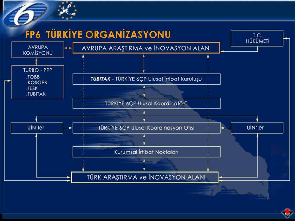 Mart 2004TÜBİTAK AB FP6 Ulusal Koordinasyon Ofisi 28 FP6 TÜRKİYE ORGANİZASYONU