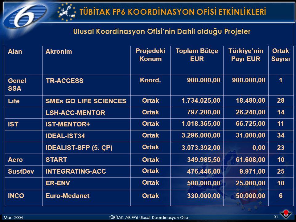 Mart 2004TÜBİTAK AB FP6 Ulusal Koordinasyon Ofisi 31 TÜBİTAK FP6 KOORDİNASYON OFİSİ ETKİNLİKLERİ Ulusal Koordinasyon Ofisi'nin Dahil olduğu Projeler AlanAkronimProjedeki Konum Toplam Bütçe EUR Türkiye'nin Payı EUR Ortak Sayısı Genel SSA TR-ACCESSKoord.900.000,00 1 LifeSMEs GO LIFE SCIENCESOrtak1.734.025,0018.480,0028 LSH-ACC-MENTOROrtak797.200,0026.240,0014 ISTIST-MENTOR+Ortak1.018.365,0066.725,0011 IDEAL-IST34Ortak3.296.000,0031.000,0034 IDEALIST-SFP (5.