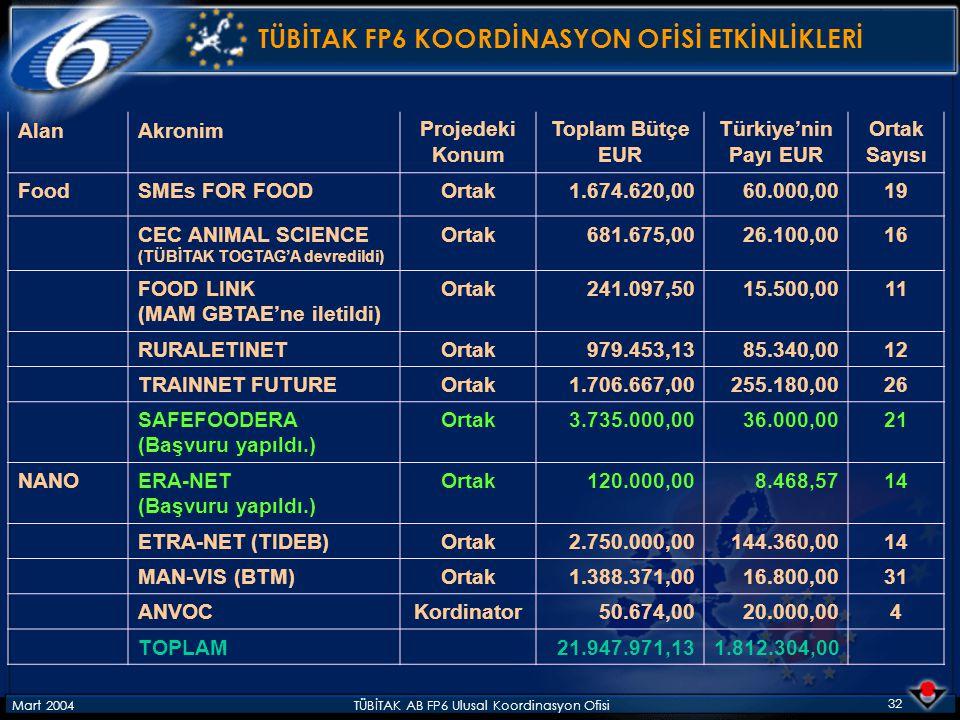 Mart 2004TÜBİTAK AB FP6 Ulusal Koordinasyon Ofisi 32 TÜBİTAK FP6 KOORDİNASYON OFİSİ ETKİNLİKLERİ AlanAkronimProjedeki Konum Toplam Bütçe EUR Türkiye'n