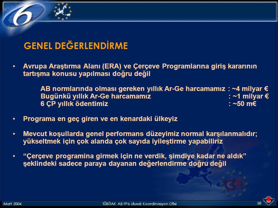 Mart 2004TÜBİTAK AB FP6 Ulusal Koordinasyon Ofisi 38 GENEL DEĞERLENDİRME Avrupa Araştırma Alanı (ERA) ve Çerçeve Programlarına giriş kararının tartışma konusu yapılması doğru değil AB normlarında olması gereken yıllık Ar-Ge harcamamız : ~4 milyar € Bugünkü yıllık Ar-Ge harcamamız : ~1 milyar € 6 ÇP yıllık ödentimiz : ~50 m€ Programa en geç giren ve en kenardaki ülkeyiz Mevcut koşullarda genel performans düzeyimiz normal karşılanmalıdır; yükseltmek için çok alanda çok sayıda iyileştirme yapabiliriz Çerçeve programina girmek için ne verdik, şimdiye kadar ne aldık şeklindeki sadece paraya dayanan değerlendirme doğru değil