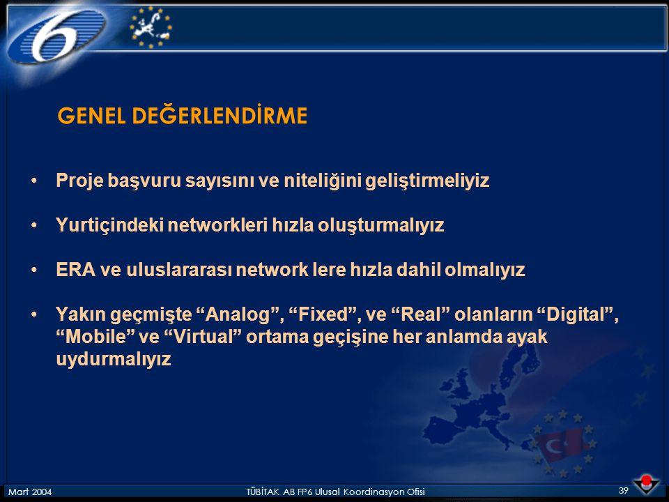Mart 2004TÜBİTAK AB FP6 Ulusal Koordinasyon Ofisi 39 GENEL DEĞERLENDİRME Proje başvuru sayısını ve niteliğini geliştirmeliyiz Yurtiçindeki networkleri hızla oluşturmalıyız ERA ve uluslararası network lere hızla dahil olmalıyız Yakın geçmişte Analog , Fixed , ve Real olanların Digital , Mobile ve Virtual ortama geçişine her anlamda ayak uydurmalıyız