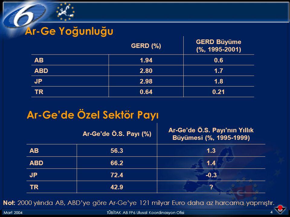 Mart 2004TÜBİTAK AB FP6 Ulusal Koordinasyon Ofisi 4 GERD (%) GERD Büyüme (%, 1995-2001) AB1.940.6 ABD2.801.7 JP2.981.8 TR0.640.21 Not: 2000 yılında AB, ABD'ye göre Ar-Ge'ye 121 milyar Euro daha az harcama yapmıştır.