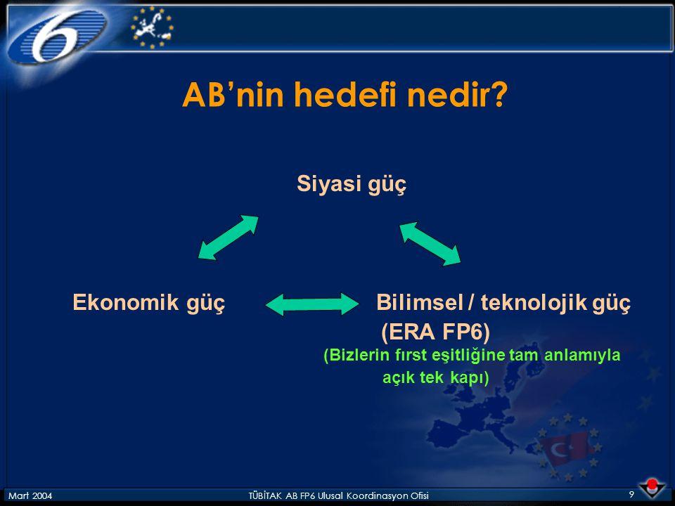Mart 2004TÜBİTAK AB FP6 Ulusal Koordinasyon Ofisi 40 KARŞILAŞILAN SORUN VE SIKINTILAR Türkiye'nin geleneksel araştırma faaliyet ve bağlantılarının genellikle Kuzey Amerika ile olması ve Avrupa ülkeleri ile yakın zamana kadar böyle bir işbirliği içerisine girilmemiş olması Türk araştırmacılarının, araştırma altyapımız nedeniyle birçok ortaktan oluşan projeler yerine bireysel projeler sunma alışkanlığına sahip olmaları.