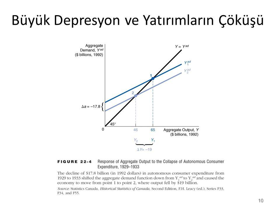 Büyük Depresyon ve Yatırımların Çöküşü 10