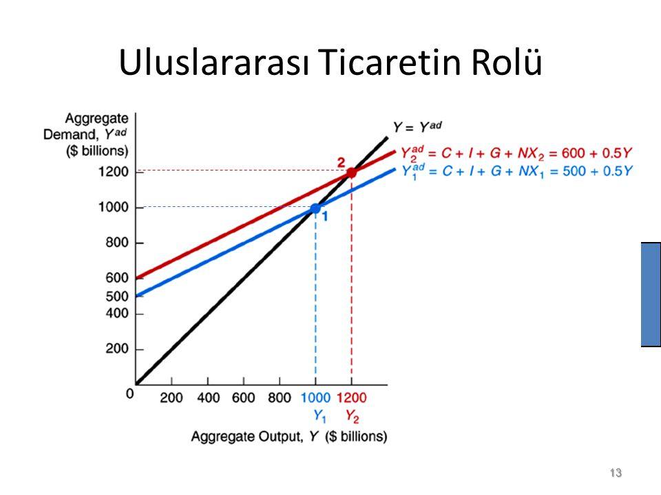 Uluslararası Ticaretin Rolü 13  NX = +100,  Y/  NX= 200/100 = 2 = 1/(1 – mpc) = 1/(1 –.5)