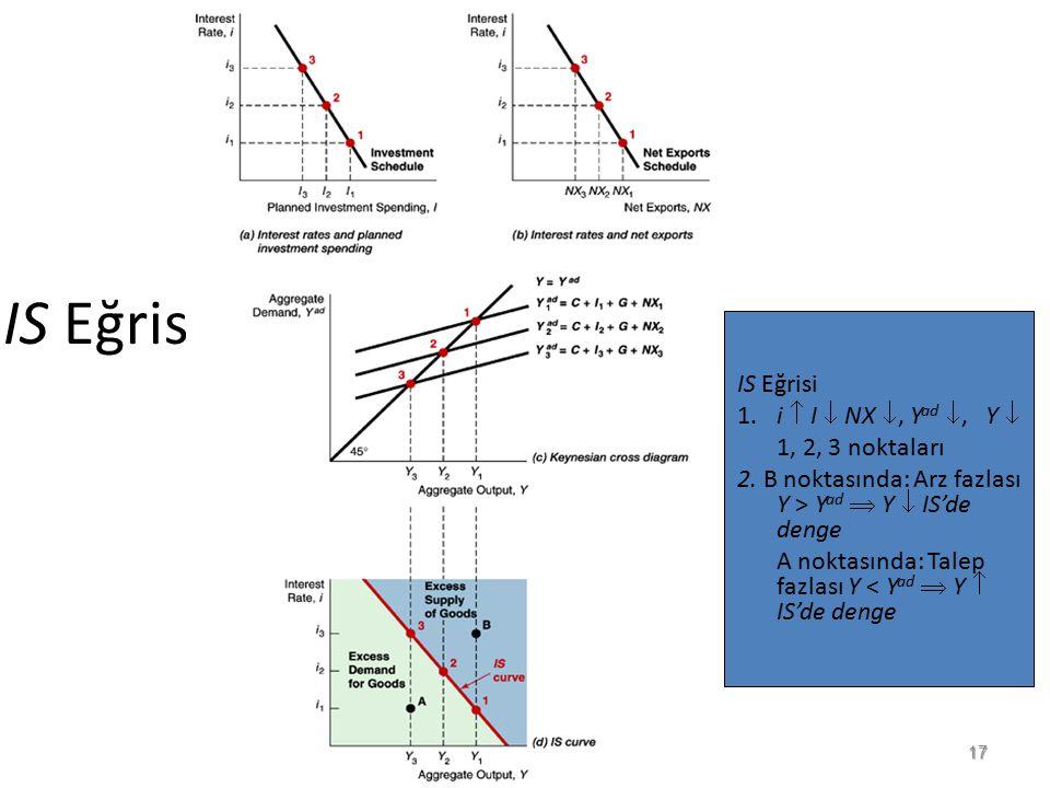 IS Eğrisi 1.i  I  NX , Y ad , Y  1, 2, 3 noktaları 2. B noktasında: Arz fazlası Y > Y ad  Y  IS'de denge A noktasında: Talep fazlası Y < Y ad 