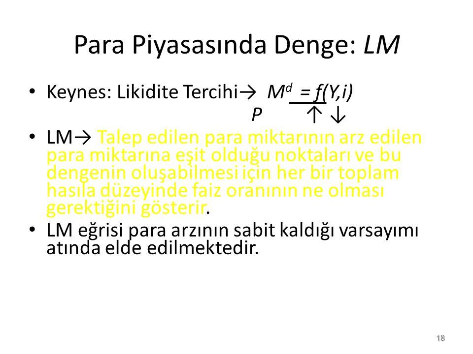 Para Piyasasında Denge: LM Keynes: Likidite Tercihi→ M d = f(Y,i) P ↑ ↓ LM→ Talep edilen para miktarının arz edilen para miktarına eşit olduğu noktala