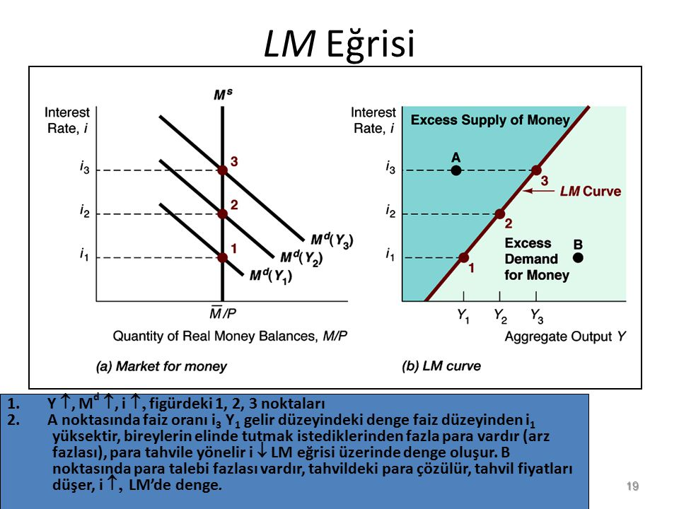 LM Eğrisi 19 1. Y , M d , i  figürdeki 1, 2, 3 noktaları 2. A noktasında faiz oranı i 3 Y 1 gelir düzeyindeki denge faiz düzeyinden i 1 yüksektir