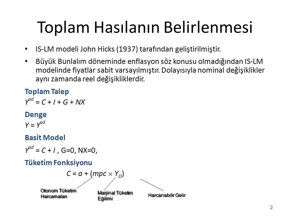 Toplam Hasılanın Belirlenmesi IS-LM modeli John Hicks (1937) tarafından geliştirilmiştir. Büyük Bunlalım döneminde enflasyon söz konusu olmadığından I