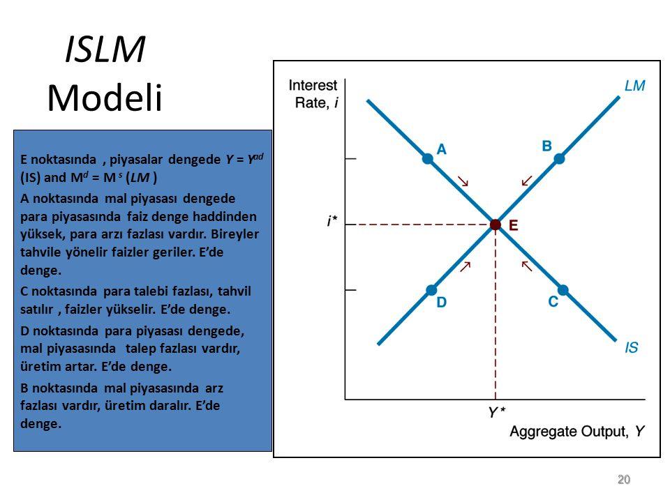 ISLM Modeli E noktasında, piyasalar dengede Y = Y ad (IS) and M d = M s (LM ) A noktasında mal piyasası dengede para piyasasında faiz denge haddinden