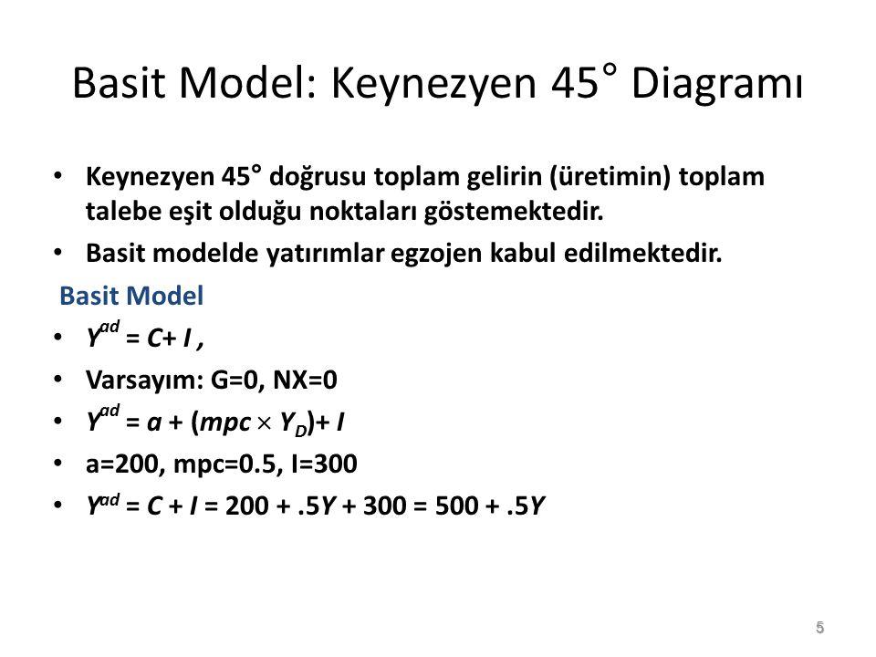Basit Model: Keynezyen 45° Diagramı Keynezyen 45° doğrusu toplam gelirin (üretimin) toplam talebe eşit olduğu noktaları göstemektedir. Basit modelde y