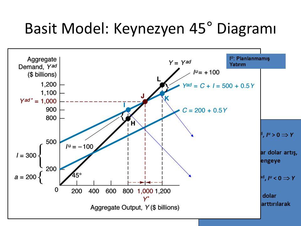 Basit Model: Keynezyen 45° Diagramı 6 Denge: 1.Eğer Y > Y*, Y >Y ad, I u > 0  Y  denge Y* Stoklarda 100 milyar dolar artış, üretim kısılarak deng