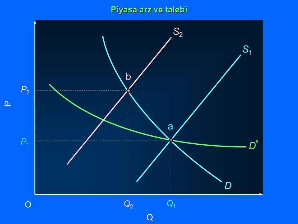 Q P O Q2Q2 Q1Q1 P1P1 P2P2 S2S2 S1S1 D D D a b