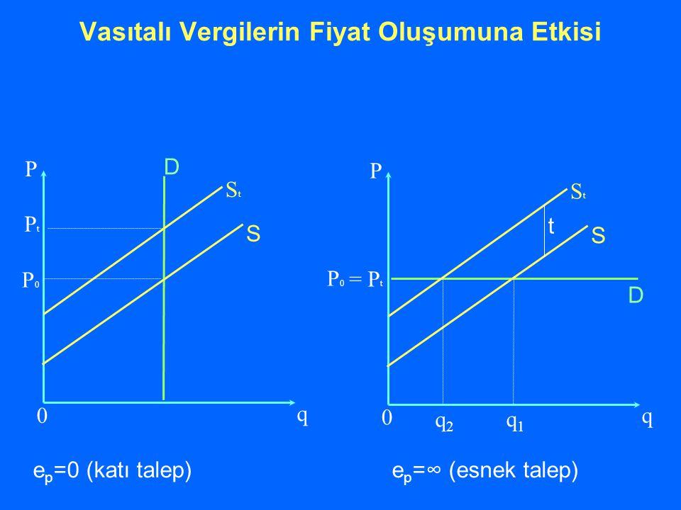 q P P0P0 StSt S D PtPt 0 q P P0P0 StSt S D = P t 0 q2q2 q1q1 t Vasıtalı Vergilerin Fiyat Oluşumuna Etkisi e p =0 (katı talep) e p =∞ (esnek talep)