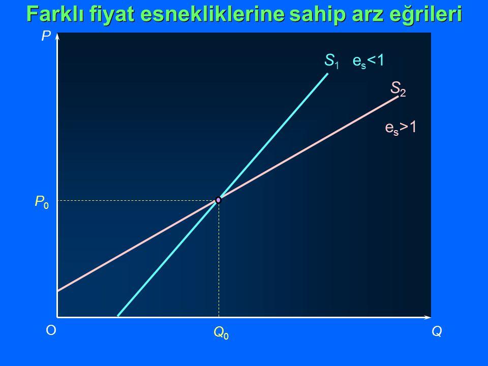 P Q O P0P0 Q0Q0 S 2 e s >1 S 1 e s <1 Farklı fiyat esnekliklerine sahip arz eğrileri