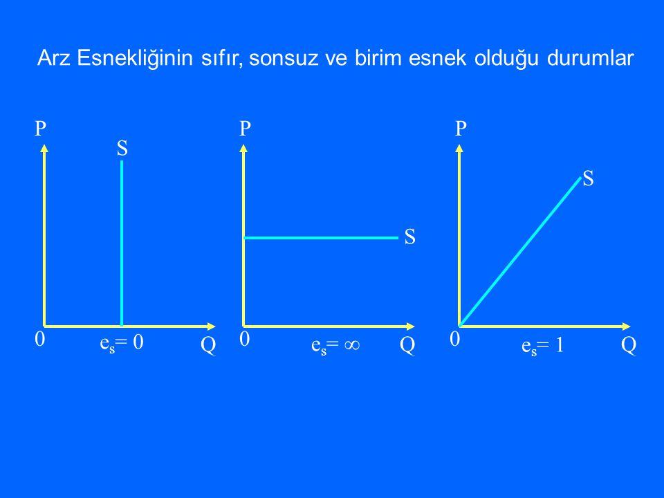 P Q 0 P Q 0 P Q 0 S S S e s = 0 e s =  e s = 1 Arz Esnekliğinin sıfır, sonsuz ve birim esnek olduğu durumlar