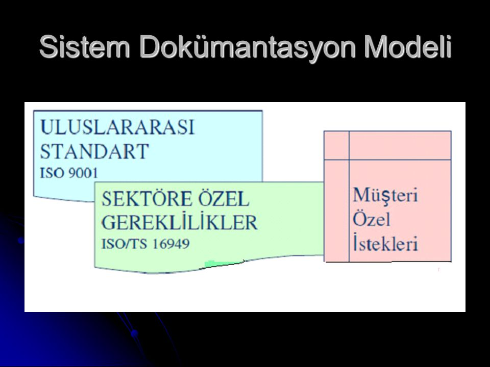 ISO/TS 16949:2009 Hedefleri Kusurların Önlenmesi Kusurların Önlenmesi Değişkenliği Azaltmak, Değişkenliği Azaltmak, İsrafı Azaltmak, İsrafı Azaltmak, Sürekli İyileştirme Tabanlı bir KYS Sürekli İyileştirme Tabanlı bir KYS
