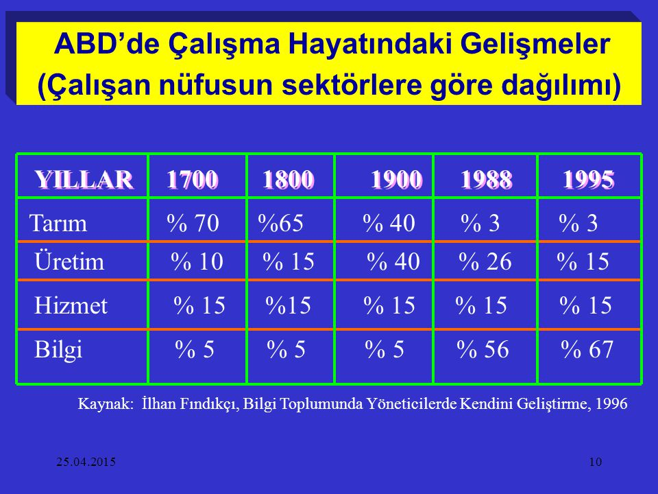25.04.201510 Hizmet % 15 %15 % 15 % 15 % 15 YILLAR 1700 1800 1900 1988 1995 Bilgi % 5 % 5 % 5 % 56 % 67 Üretim % 10 % 15 % 40 % 26 % 15 Tarım % 70 %65
