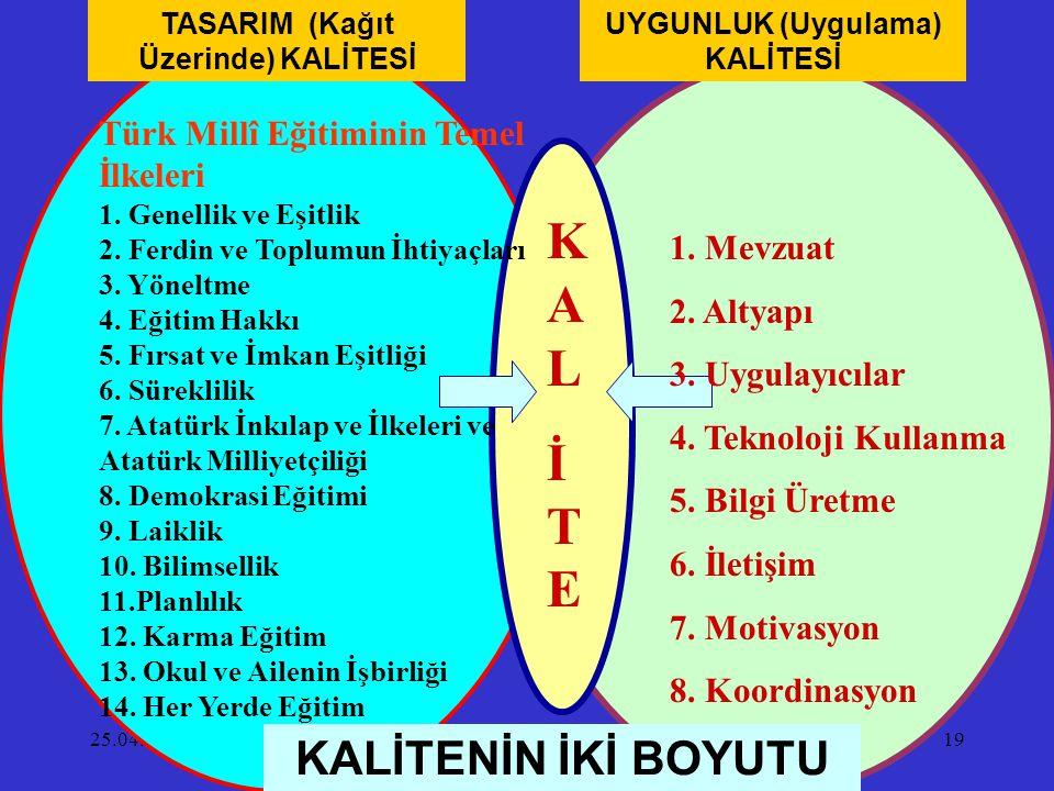 25.04.201519 TASARIM (Kağıt Üzerinde) KALİTESİ UYGUNLUK (Uygulama) KALİTESİ KALİTEKALİTE Türk Millî Eğitiminin Temel İlkeleri 1. Genellik ve Eşitlik 2