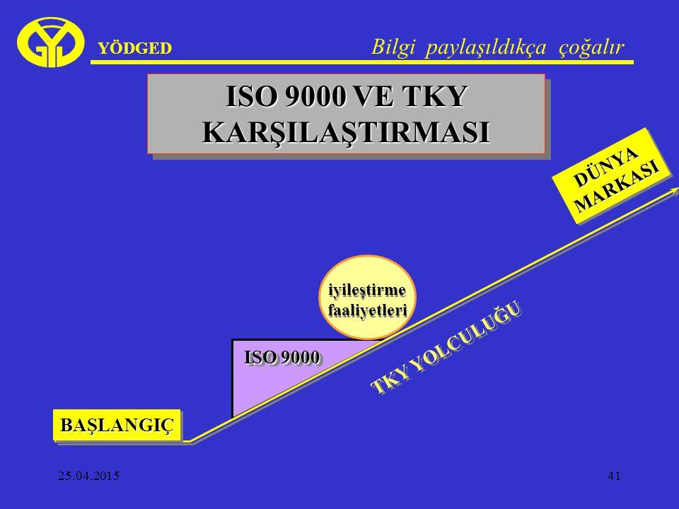 25.04.201541 YÖDGED Bilgi paylaşıldıkça çoğalır ISO 9000 VE TKY KARŞILAŞTIRMASI ISO 9000 iyileştirme faaliyetleri iyileştirme faaliyetleri TKY YOLCULUĞU BAŞLANGIÇBAŞLANGIÇ DÜNYAMARKASIDÜNYAMARKASI