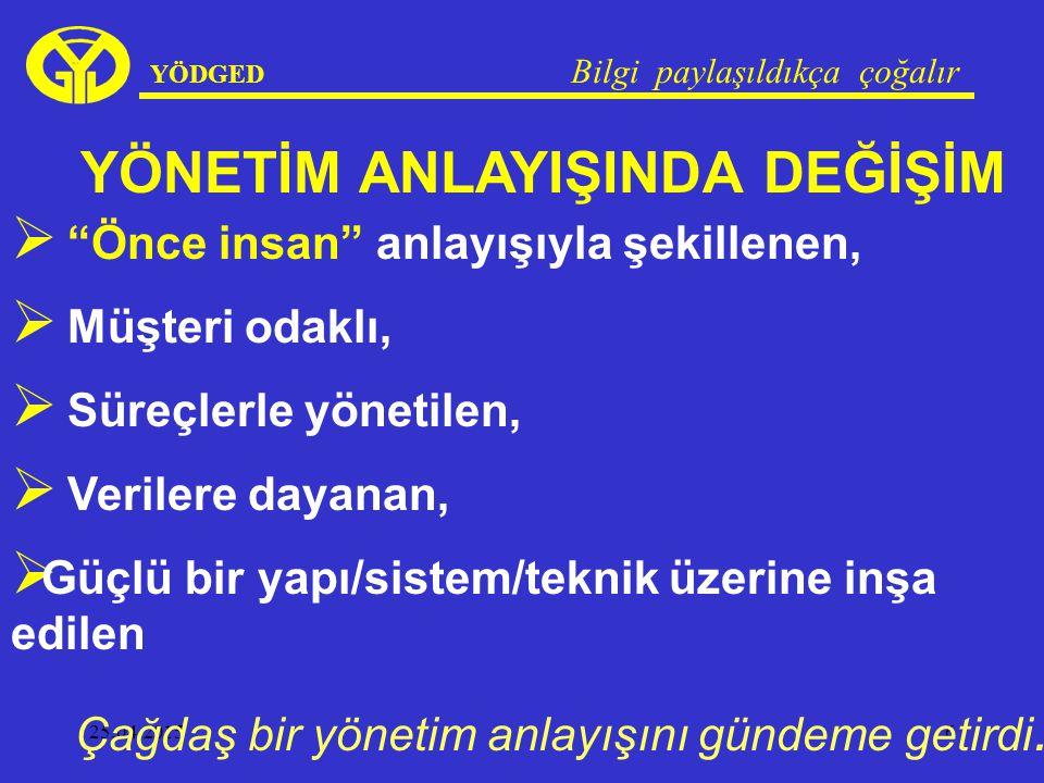 25.04.201547 YÖDGED Bilgi paylaşıldıkça çoğalır PUKÖ Döngüsü: Planla-Uygula-Kontrol Et- Önlem Al.
