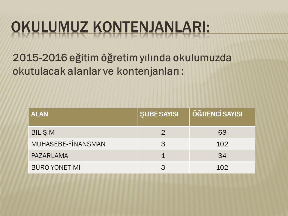 2015-2016 eğitim öğretim yılında okulumuzda okutulacak alanlar ve kontenjanları : ALANŞUBE SAYISIÖĞRENCİ SAYISI BİLİŞİM268 MUHASEBE-FİNANSMAN3102 PAZA
