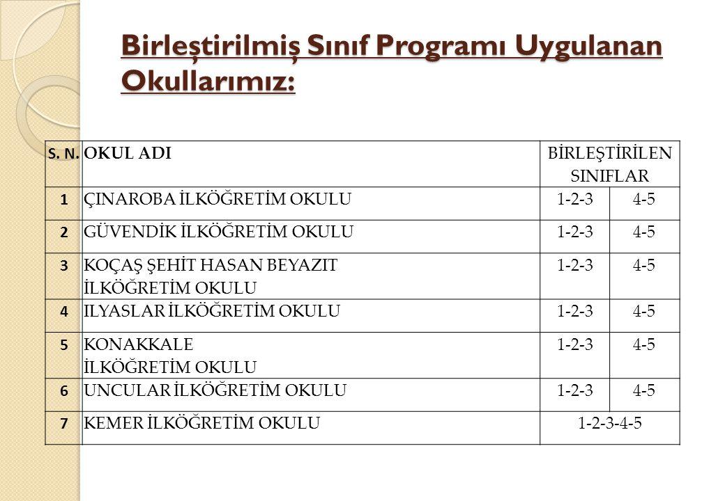 Birleştirilmiş Sınıf Programı Uygulanan Okullarımız: S.