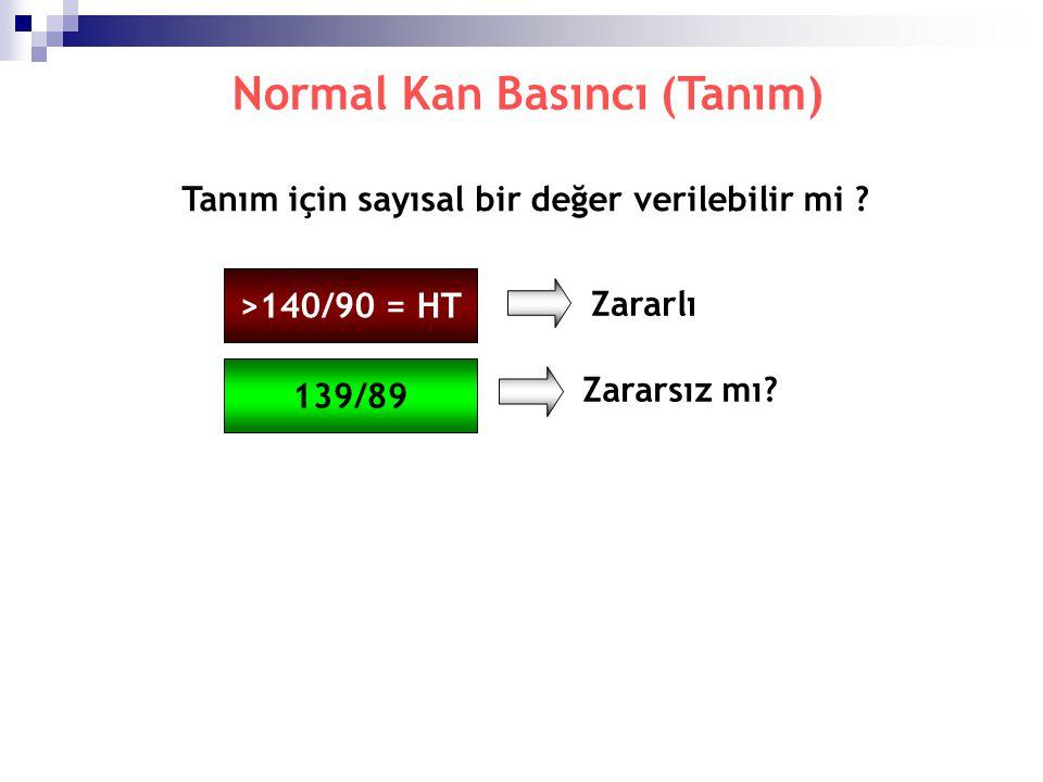 Normal Kan Basıncı (Tanım) Tanım için sayısal bir değer verilebilir mi ? >140/90 = HT Zararlı 139/89 Zararsız mı?