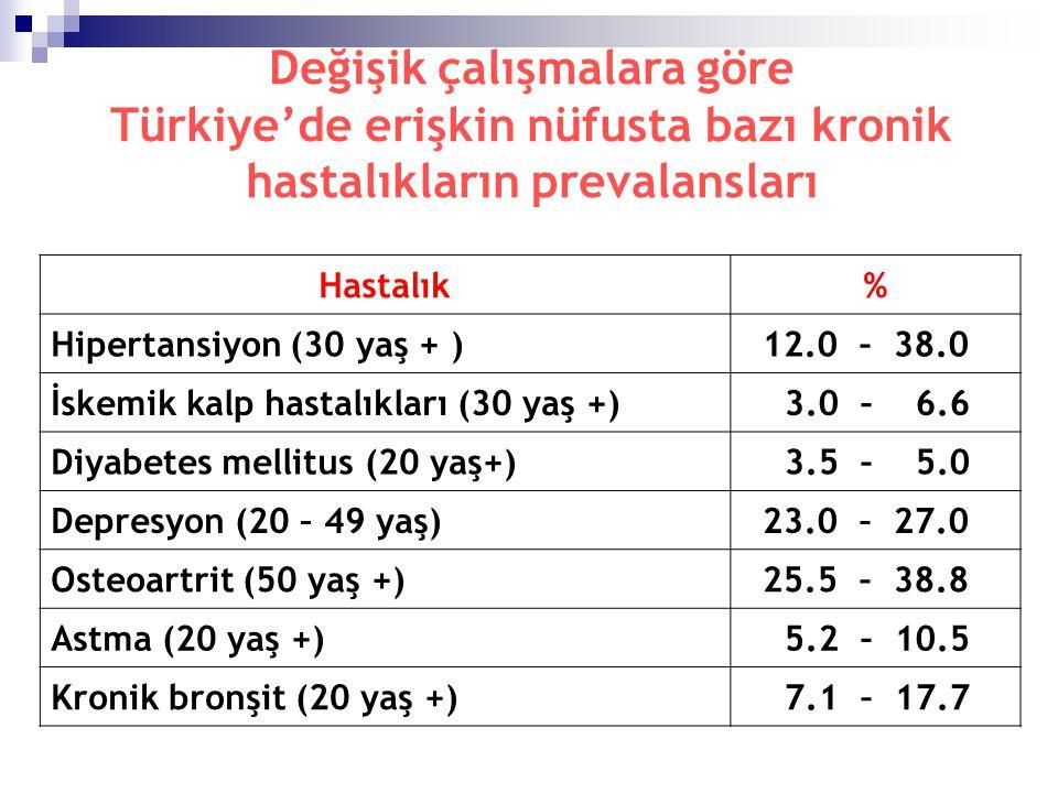 Değişik çalışmalara göre Türkiye'de erişkin nüfusta bazı kronik hastalıkların prevalansları Hastalık% Hipertansiyon (30 yaş + ) 12.0 – 38.0 İskemik ka