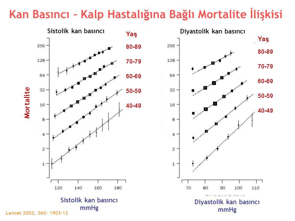 Sistolik kan basıncı Diyastolik kan basıncı Kan Basıncı – Kalp Hastalığına Bağlı Mortalite İlişkisi Mortalite Yaş 80-89 70-79 60-69 50-59 40-49 Yaş 80