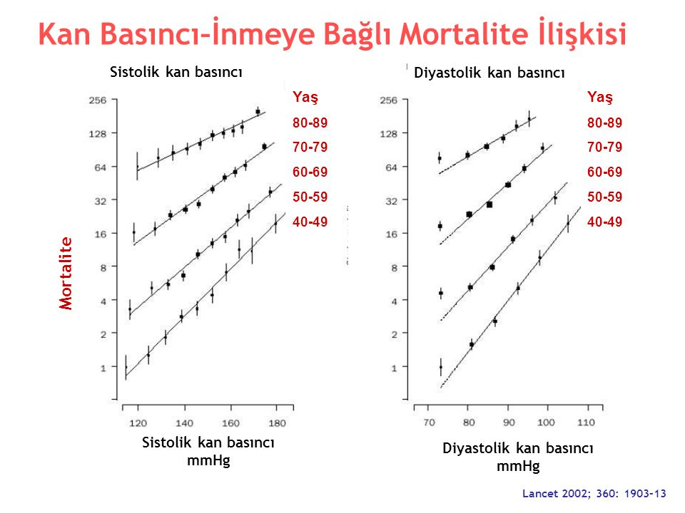 Sistolik kan basıncı Diyastolik kan basıncı Kan Basıncı–İnmeye Bağlı Mortalite İlişkisi Mortalite Yaş 80-89 70-79 60-69 50-59 40-49 Sistolik kan basın
