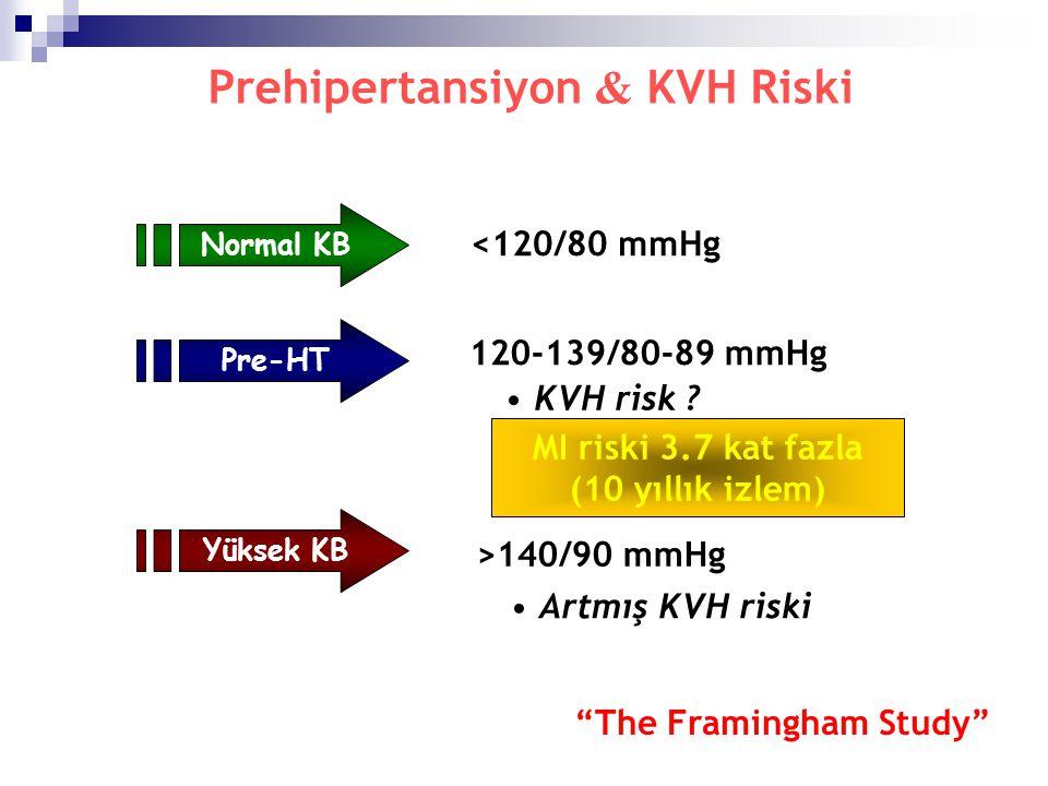 Prehipertansiyon & KVH Riski Normal KB <120/80 mmHg Yüksek KB >140/90 mmHg Artmış KVH riski Pre-HT 120-139/80-89 mmHg KVH risk ? MI riski 3.7 kat fazl