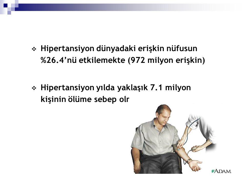  Hipertansiyon dünyadaki erişkin nüfusun %26.4'nü etkilemekte (972 milyon erişkin)  Hipertansiyon yılda yaklaşık 7.1 milyon kişinin ölüme sebep olma