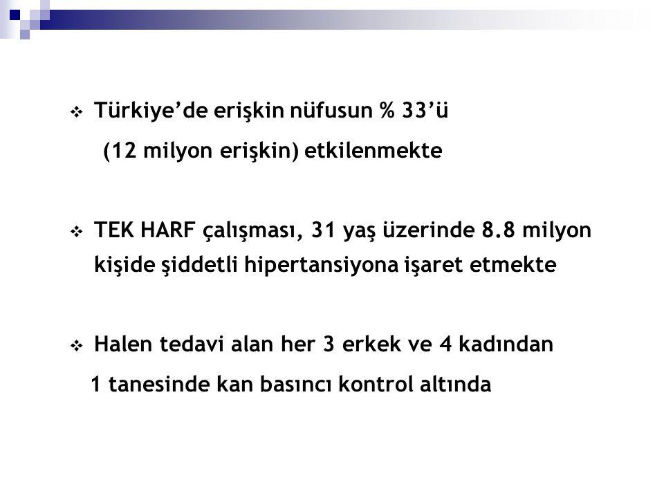  Türkiye'de erişkin nüfusun % 33'ü (12 milyon erişkin) etkilenmekte  TEK HARF çalışması, 31 yaş üzerinde 8.8 milyon kişide şiddetli hipertansiyona i