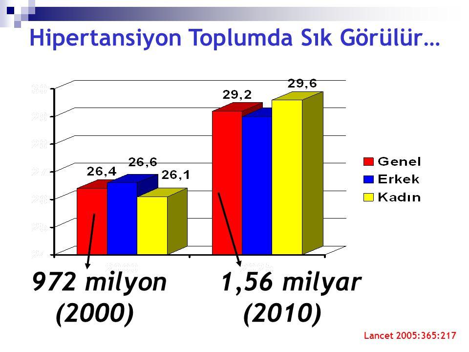 Hipertansiyon Toplumda Sık Görülür… Lancet 2005:365:217 972 milyon1,56 milyar (2000) (2010)