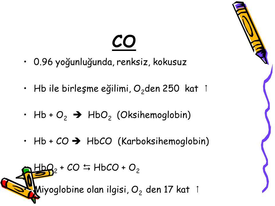 CO 0.96 yoğunluğunda, renksiz, kokusuz Hb ile birleşme eğilimi, O 2 den 250 kat  Hb + O 2  HbO 2 (Oksihemoglobin) Hb + CO  HbCO (Karboksihemoglobin