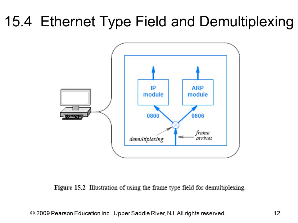 15.4 Ethernet Type Field and Demultiplexing © 2009 Pearson Education Inc., Upper Saddle River, NJ.