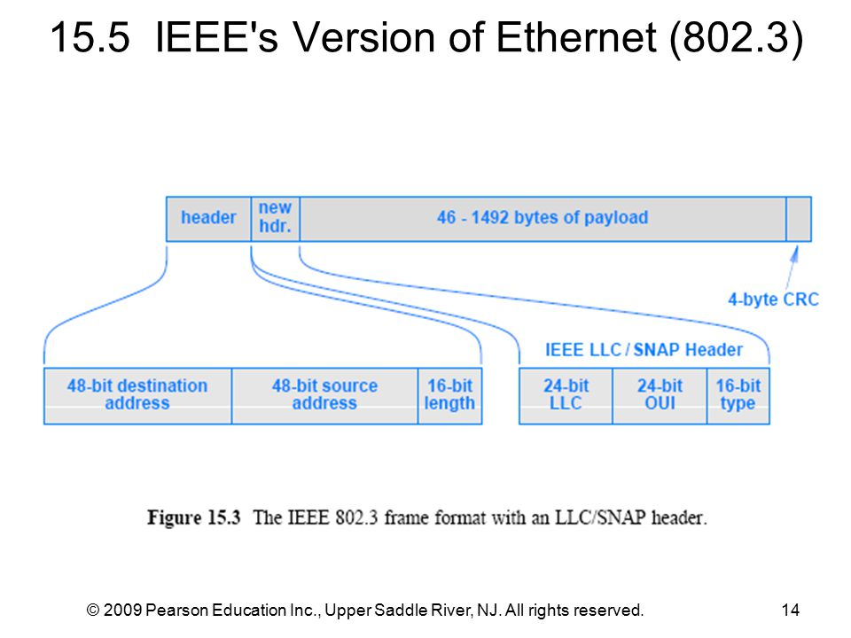 15.5 IEEE's Version of Ethernet (802.3) © 2009 Pearson Education Inc., Upper Saddle River, NJ. All rights reserved.14