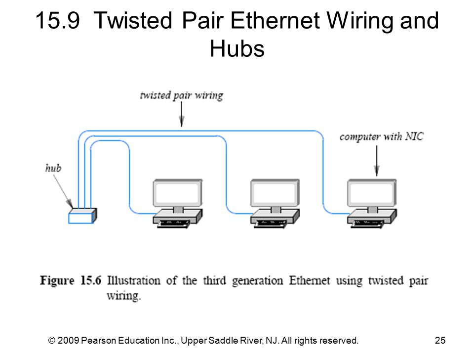 15.9 Twisted Pair Ethernet Wiring and Hubs © 2009 Pearson Education Inc., Upper Saddle River, NJ. All rights reserved.25