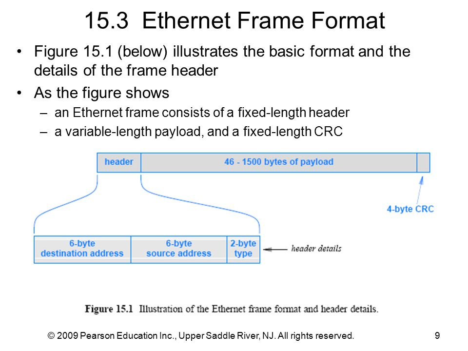 15.3 Ethernet Frame Format Figure 15.1 (below) illustrates the basic format and the details of the frame header As the figure shows –an Ethernet frame