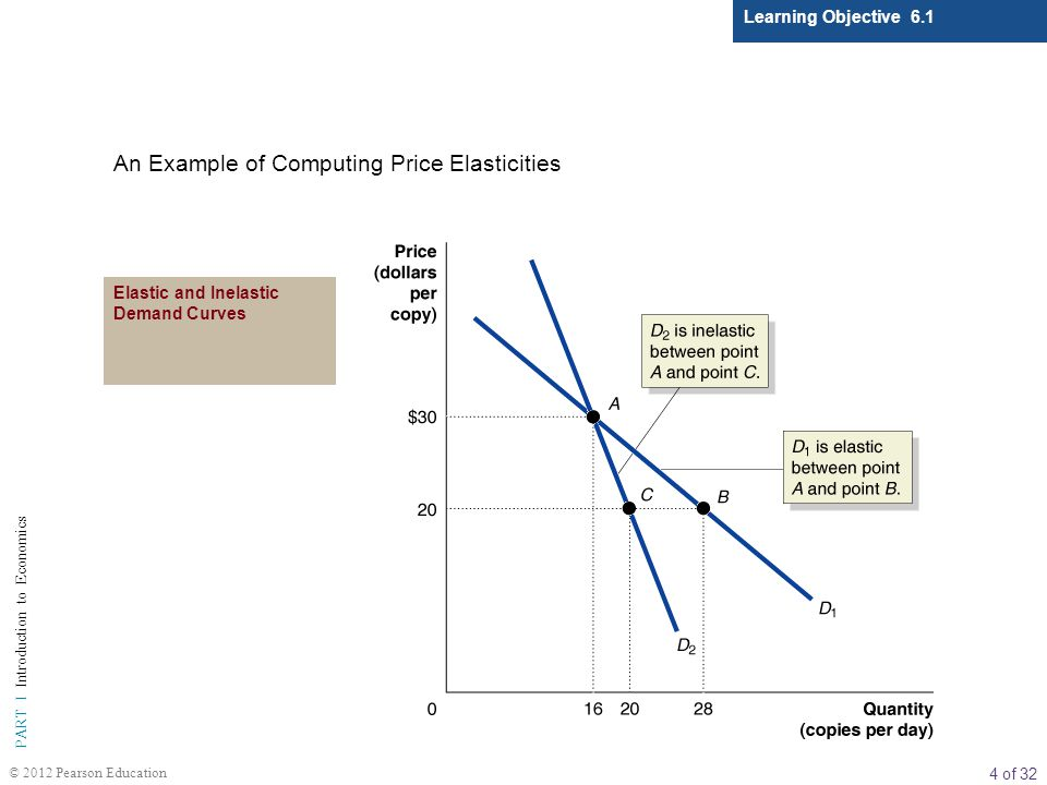 4 of 32 PART I Introduction to Economics © 2012 Pearson Education Learning Objective 6.1 An Example of Computing Price Elasticities Elastic and Inelas