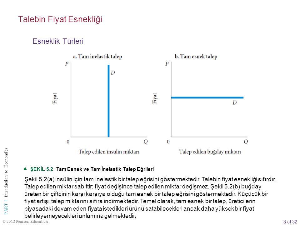 8 of 32 PART I Introduction to Economics © 2012 Pearson Education  ŞEKİL 5.2 Tam Esnek ve Tam İnelastik Talep Eğrileri Şekil 5.2(a) insülin için tam