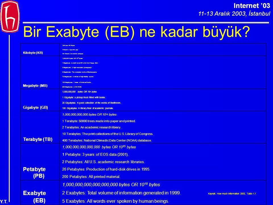 Internet '03 11-13 Aralık 2003, İstanbul Y.T. Bir Exabyte (EB) ne kadar büyük? Kilobyte (KB) 1,000 bytes OR 10 3 bytes 2 Kilobytes: A Typewritten page