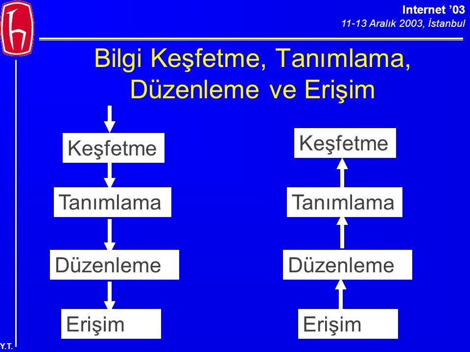 Internet '03 11-13 Aralık 2003, İstanbul Y.T. Bilgi Keşfetme, Tanımlama, Düzenleme ve Erişim Erişim Düzenleme Tanımlama Keşfetme Tanımlama Düzenleme E