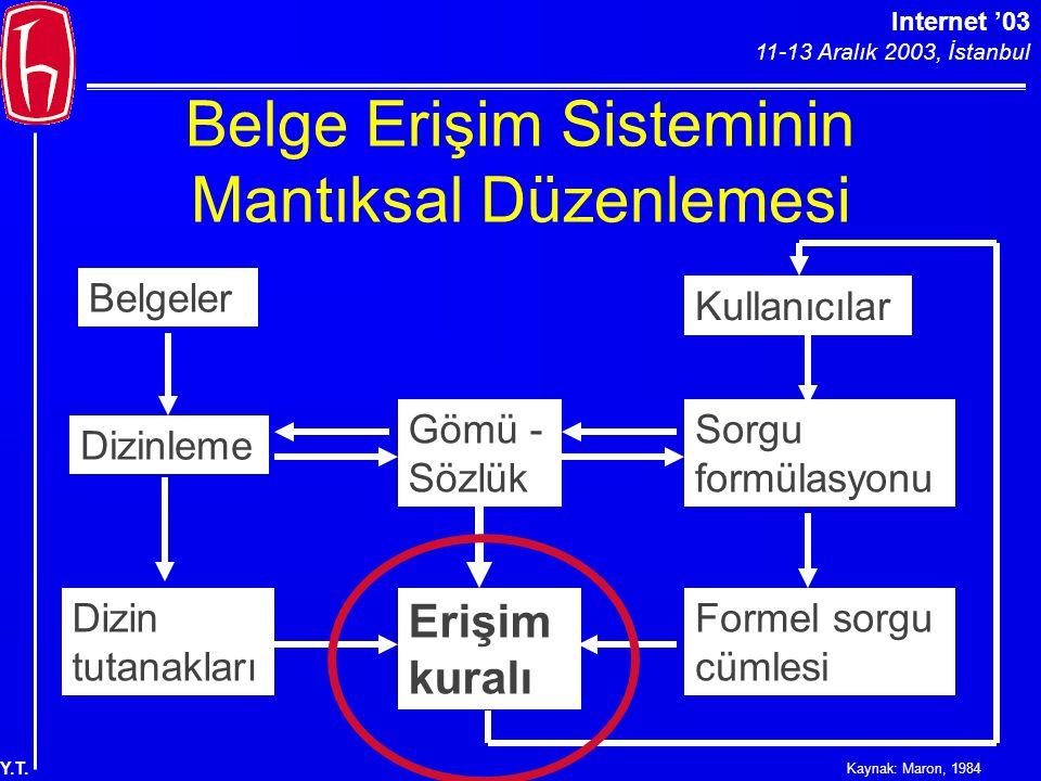 Internet '03 11-13 Aralık 2003, İstanbul Y.T. Belge Erişim Sisteminin Mantıksal Düzenlemesi Dizin tutanakları Gömü - Sözlük Dizinleme Belgeler Kullanı