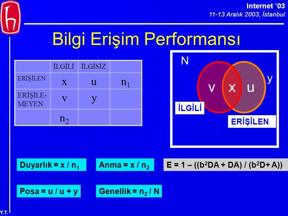 Internet '03 11-13 Aralık 2003, İstanbul Y.T. Bilgi Erişim Performansı vux y N İLGİLİİLGİSİZ ERİŞİLEN xun1n1 ERİŞİLE- MEYEN vy n2n2 Duyarlık = x / n 1