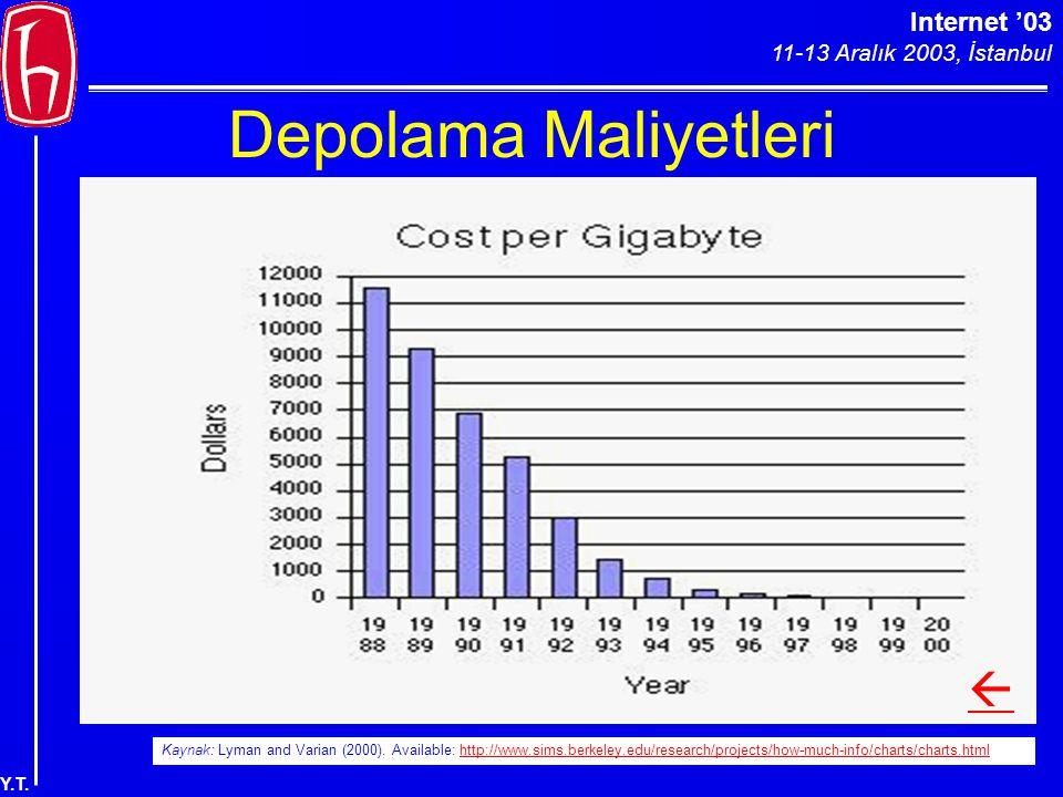 Internet '03 11-13 Aralık 2003, İstanbul Y.T. Depolama Maliyetleri Kaynak: Lyman and Varian (2000). Available: http://www.sims.berkeley.edu/research/p