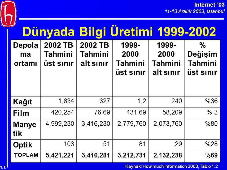Internet '03 11-13 Aralık 2003, İstanbul Y.T. Dünyada Bilgi Üretimi 1999-2002 Depola ma ortamı 2002 TB Tahmini üst sınır 2002 TB Tahmini alt sınır 199